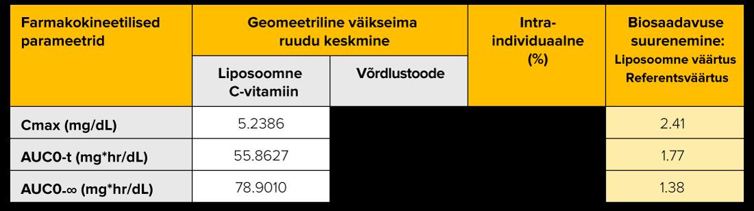 Liposoomne C-vitamiin  uuring